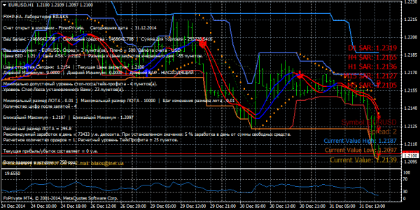 Forex Trading System 2021 FXHP-EA